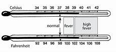 Baby Temperature Chart Fever Fever Temperature Chart For Adults Google Search Fever