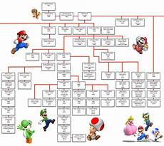 Framily Tree The Mario Games Family Tree Usgamer