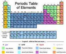 Writing Electron Configuration Chart How To Write Electron Configurations For Atoms Of Any Element