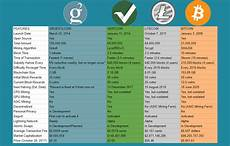 Crypto Chart Compare Comparison Of Grs With Bitcoin Litecoin And Vertcoin