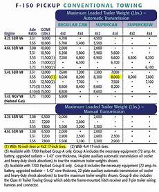 Ford Gcwr Chart Towing Capacity P Tires 2002 F150 Ford F150 Forum