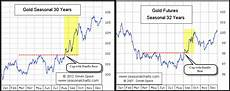 Gold Seasonal Chart 30 Years Gold Historical Precedent And Seasonality Point To Higher