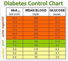 Diabetes Numbers Chart Neemnet Diabetes Prevention Tips