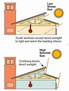 North East Heat And Light Orientation South Facing Windows Green Passive Solar