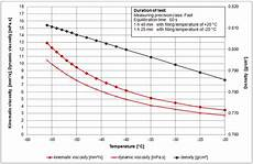 Jet A Weight Temperature Chart Viscosity Of Aviation Fuel And Jet Fuel Viscosity Table