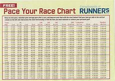 Mile Run Chart Best Pace Chart I Ve Ever Come Across Running