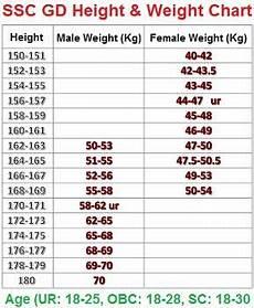 Ssc Gd Height And Weight Chart 2019 Ssc Constable Gd Physical Standard 2020 Pet Pst Details