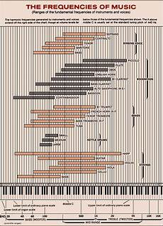 Instrument Frequency Chart I Am Looking For A Chart With The Exact Frequency For