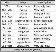 Music Beats Per Minute Chart Music Duration