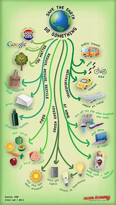 World Environment Day Chart What We All Can Do Save Mother Earth Earth Day Earth