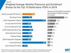 Medicare Part D Premium 2019 Chart 10 Things To Know About Medicare Part D Coverage And Costs