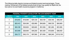 Low Income Chart California 2016 Covered California Health Insurance Plans Obamacare