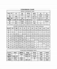 Metric System Chart 8 Metric System Conversion Chart Templates Free Sample