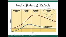 Product Life Cycle Examples Product Life Cycle Video Lecture Youtube