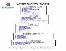 Career Plans Career Plan Michaud Technology Amp Careers