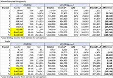 2018 Federal Tax Chart Changes In 2018 Tax Brackets