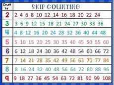 Counting By 2 S Chart This Product Contains An Anchor Chart For Skip Counting