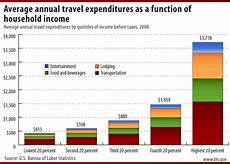 Travel Percentage Is Overseas Travel Affordable Based On U S Household