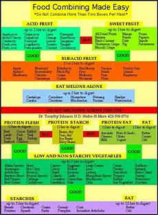 Food Combining Chart For Weight Loss Principles Of Proper Food Combining Cont D Raw Girl In