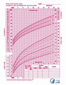 Fill Out Your Birth Chart Baby Girl Growth Chart For Birth To 24 Months Pdfsimpli
