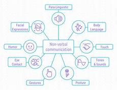 Brainstorm Chart Maker Corporate Communication Mind Map Template Mind Map