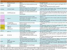Statin Lipophilicity Chart Statin Comparison Table Www Microfinanceindia Org