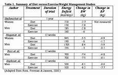 Overweight Diet Chart Exercise Vs Diet In Weight Loss