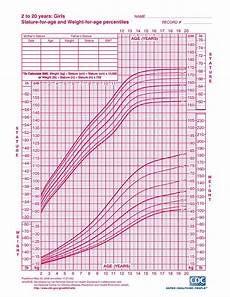 Weight Chart For Women By Age And Height Height And Weight Chart For Women By Age Pdf Pdf Format