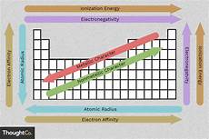 Easy To Use Chart Of Periodic Table Trends
