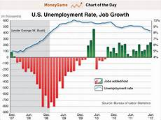 Us Job Growth Chart Chart Of The Day When Obama Runs For Re Election This Is