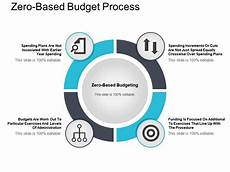 Zero Based Design Zero Based Budget Process Ppt Example File Powerpoint