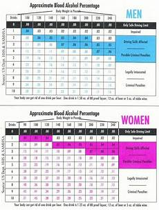 Alcohol Chart Blood Alcohol Chart Available Via Website Butte News