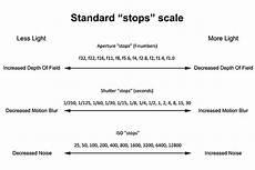 Shutter Speed Stops Of Light Exposure Explained Iso Shutter Speed And Aperture For
