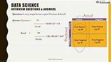 Scenario Interview Data Science Scenario Based Practical Interview