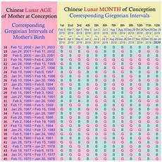 Chinese Birth Chart Gender Prediction 2018 Indian Gender Prediction Chart In Hindi In 2020 Baby
