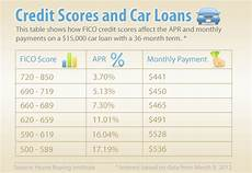 Credit Score To Mortgage Rate Chart What Is An Excellent Credit Score These Days Hbi Blog