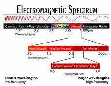 Infrared Spectrum Ben