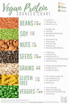 Diet Chart For Non Vegetarian Free Printable 7 Types Of Vegan Protein Sources Chart