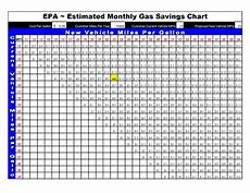 Gas Mileage Chart Save Money On Gas In The Bend Or Subaru Of Bend
