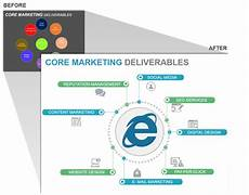 Marketing Deliverables How To Design The Perfect Product Launch Presentation