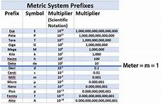 Metric System Chart The Metric System Scientist