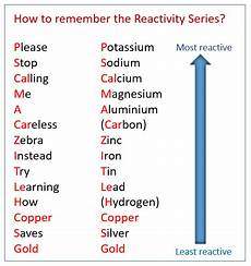 Metal Reactivity Chart The Reactivity Series Solutions Examples Activities