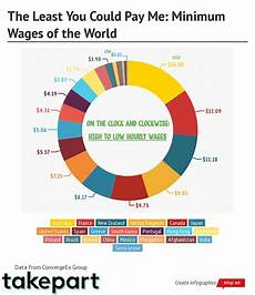 World Minimum Wage Chart Minimum Wages Around The Globe You Re Underpaid And So