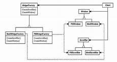 Abstract Design Pattern In Java Example Javaskool Com Core Java Design Pattern Creational