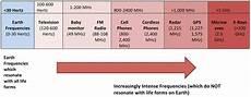 Mhz Chart June 2015 Mypemf