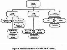 Visual Literacy Definitions Readings On Visual Literacy Defining Visual Literacy
