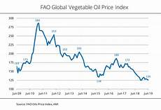 Vegetable Oil Price Chart Global Price Index Palm And Soybean Oil Lose A Lot Of Ground