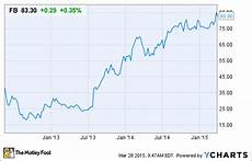Facebook Chart Price What Could Possibly Go Wrong With Facebook Stock The