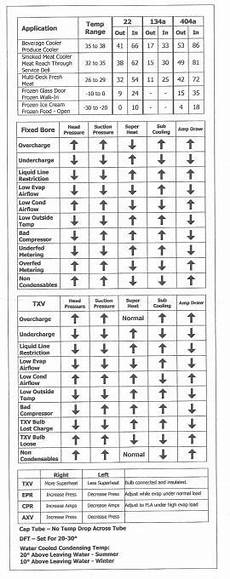 Hvac Troubleshooting Chart Where Can I Find This Chart For Diagnosing Systems Used