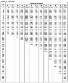 Depreciation Tables Macrs Depreciation Table 2018 Review Home Decor